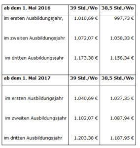 Tabelle AZUBI-Altenhilfe